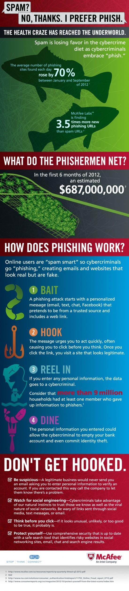 mcafee phishing infographic