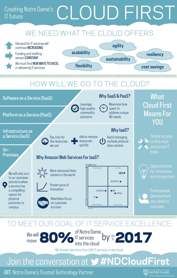 nd-cloud-first-infographic