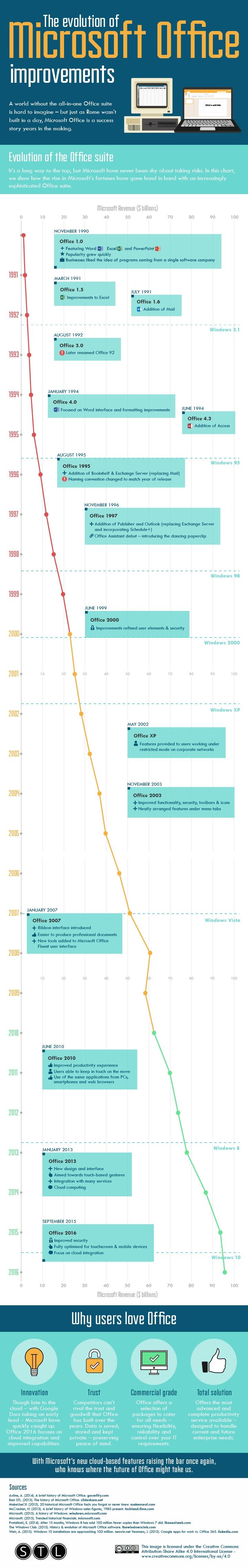 microsoft-office-evolution