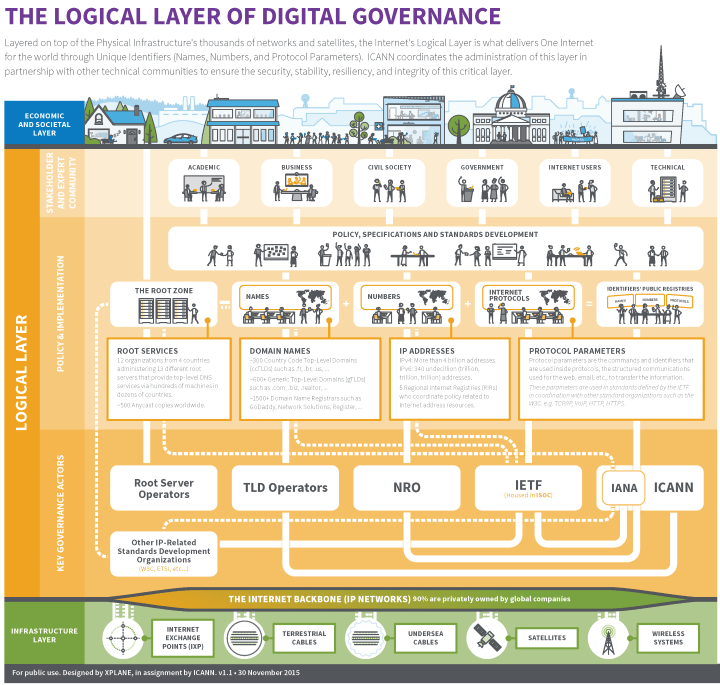 icann-logical-layer-diggov-simple