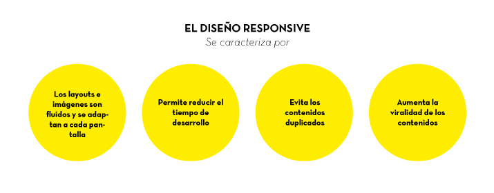 Características diseño responsive