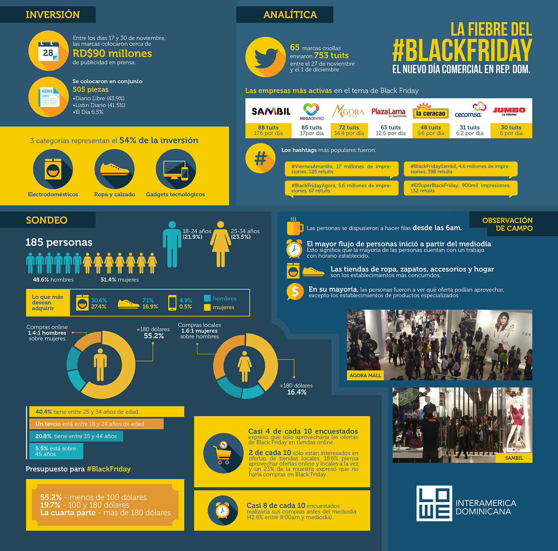 La fiebre del #BlackFriday, el nuevo día comercial en RD