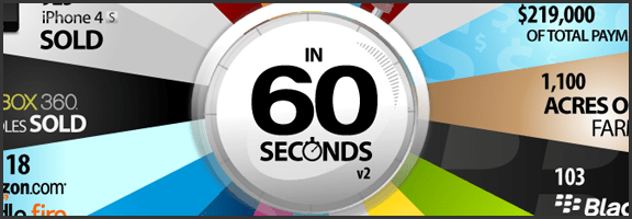 Crazy Things That Happen Every 60 Seconds On The Web | 40Tech