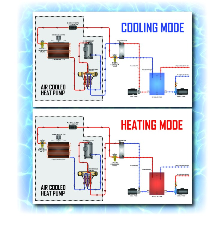 cooling and heating mode