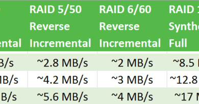 Veeam RAID Speeds