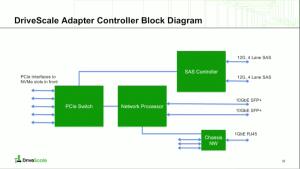 DriveScale Adapter Controller Block Diagram