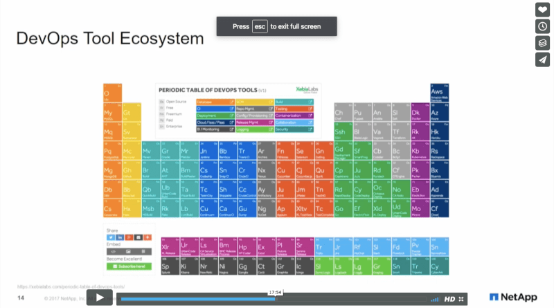 NetApp Periodic Table Of DevOps