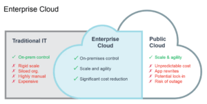 Tintri & Enterprise Cloud