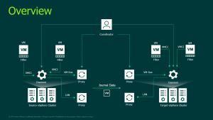 Veeam CDP Overview