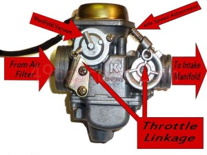 GY6 150 Carb Connections And Diagram | 49ccScoot