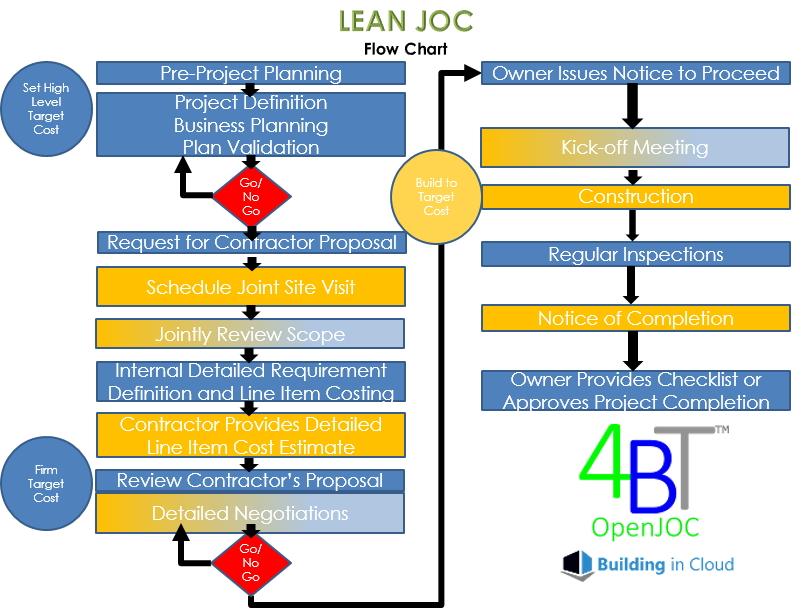 JOC Software