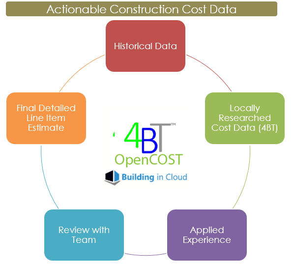 4BT Open Cost Construction Cost Data