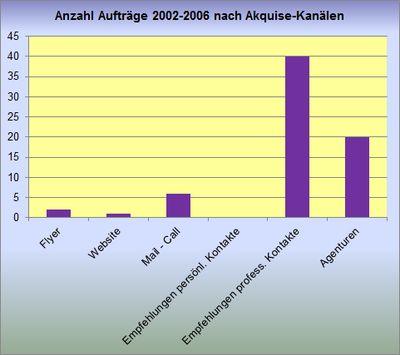 120330-anz_auftr_kanaele_JPG
