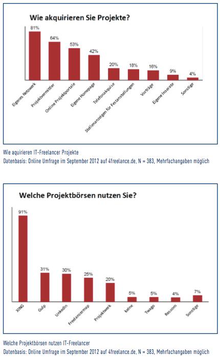 statistik IT Freelancer 1