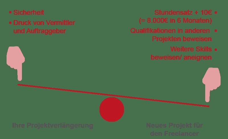 Entscheidung Freelancer Projektverlängerung