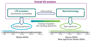 CableFree 5G Technology