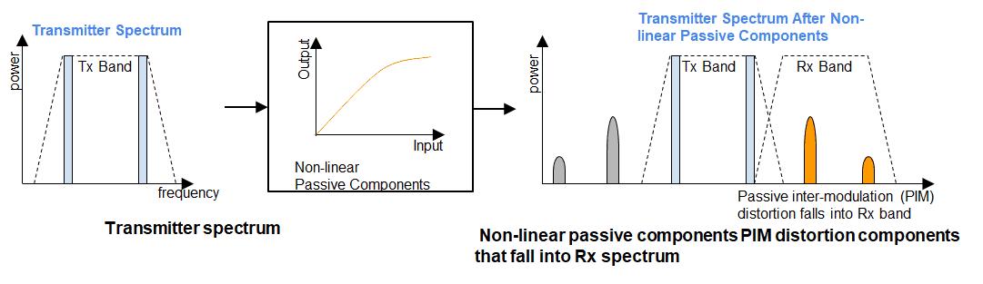PIM Passive Inter-Modulation