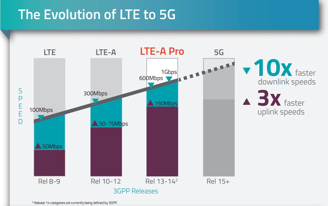 4G LTE 5G Myanmar Ooredoo