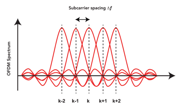 LTE Sub-carriers in LTE transmissions can generate intermodulation products