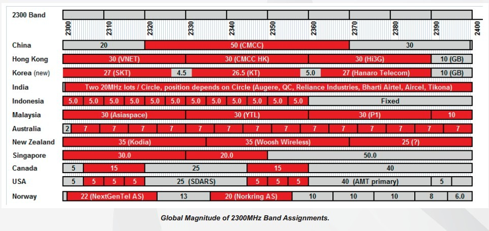 band 40 2300mhz spectrum assignments