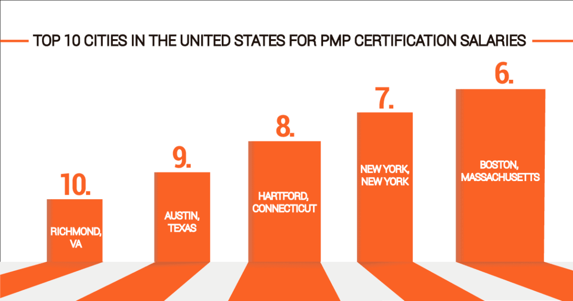 Pmp Certification Salary Washington Dc Tops The List Of 10 Highest