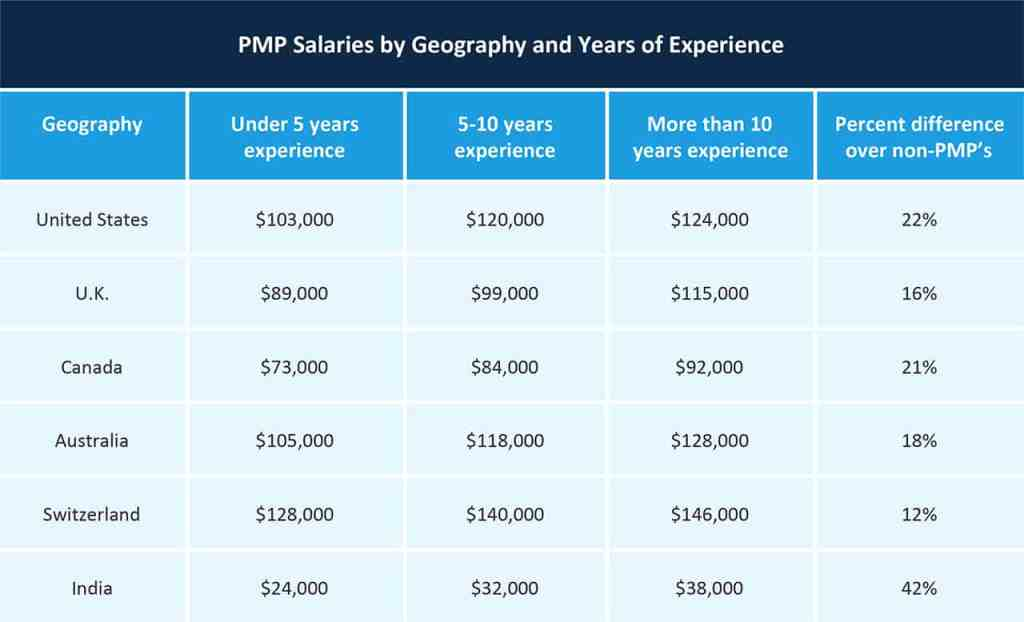 Pmp Certification 9 Reasons To Get Certified Pmt Institute