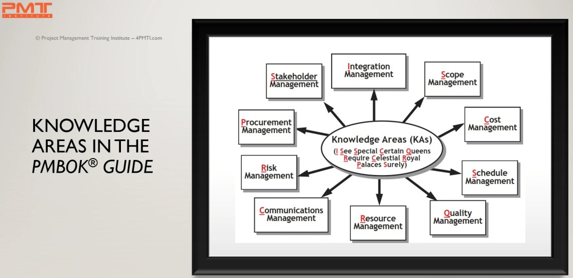 PMBOK Guide 10 Knowledge Areas