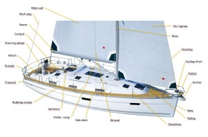 Sailing yacht parts diagram, rigging on a picture  4Sailors