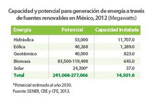 ENERGIA ALTERNA MEXICO POTENCIAL