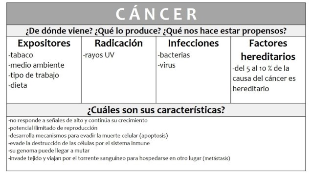 CANCER CICESE TABLA 1