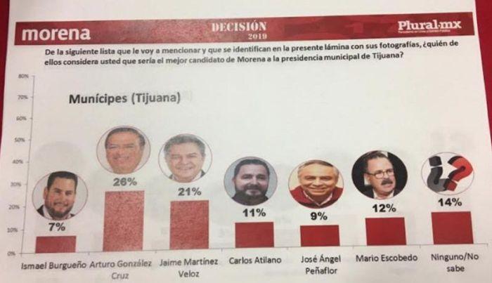 Encuesta impugnada., misma que ordenó cancelar la Comisión Nacional de Honestidad y Justicia de Morena. Foto: internet