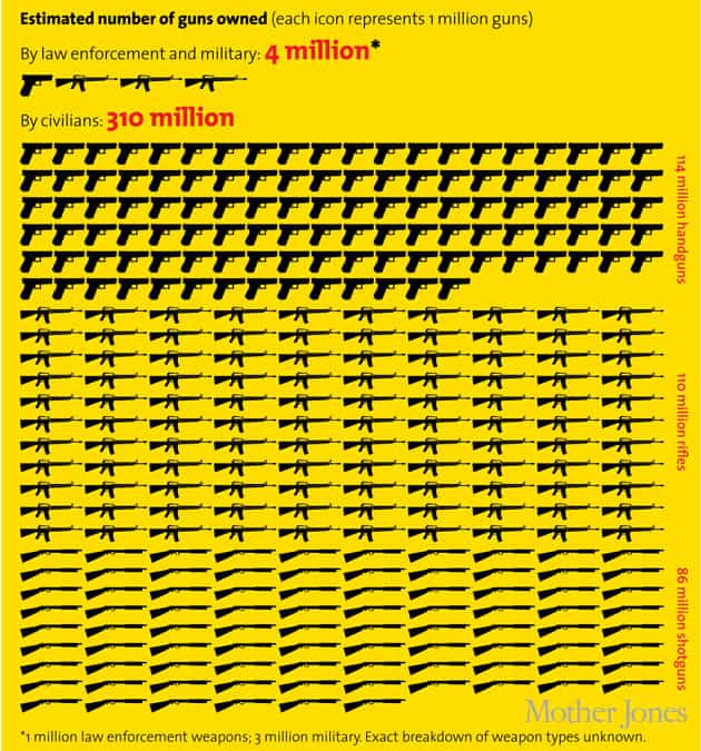 The United States Needs to Get Serious about Gun Control