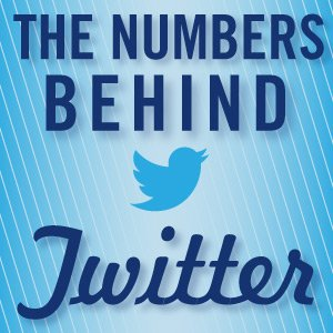 I numeri dietro Twitter