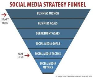social-media-marketing-strategy-funnel-starting-point
