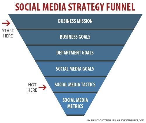 Come pianificare una Social Media Strategy