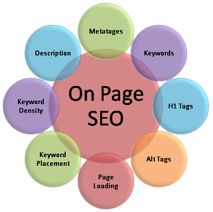 SEO on-page: cos'è?