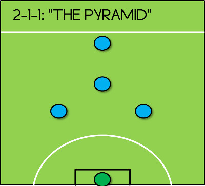 2-1-1 Formation 5-a-side Pyramid