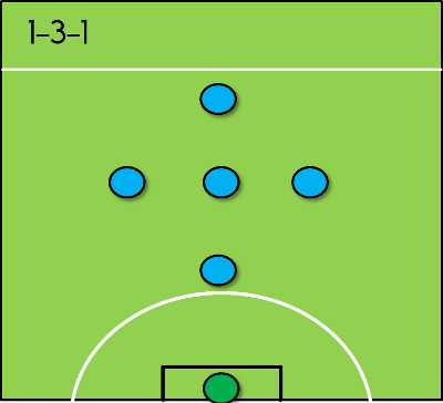 1-3-1 Formation for 6-a-side