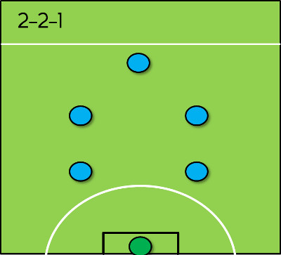 2-2-1 formation for 6-a-side