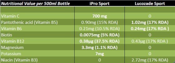 iPro vs Lucozade Sport Vitamins