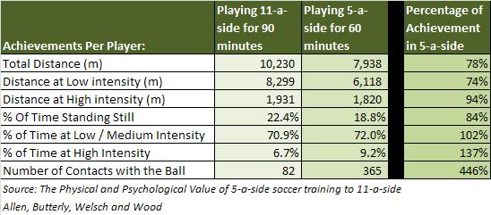 5-a-side vs 11-a-side Statistics