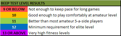 the beep test a comprehensive guide
