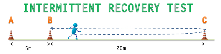 Yo-Yo Intermittent Recovery Test Diagram