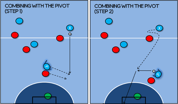 Combining with the Pivot