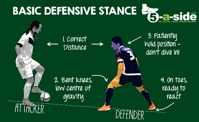5-a-side Futsal Defending Stance