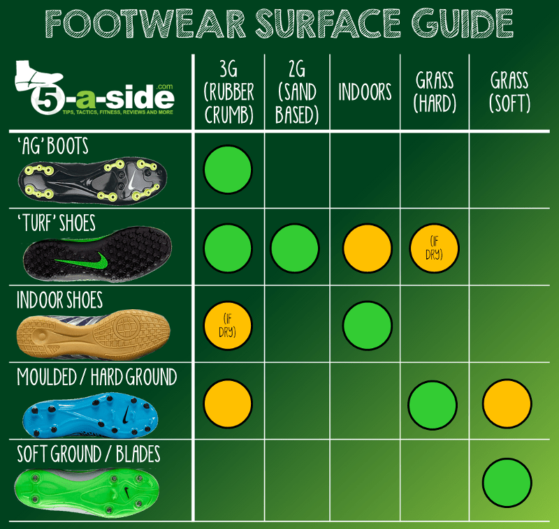 What Football Boots For 3G 5-a-side Pitch