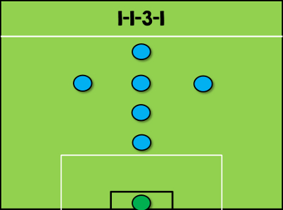 1-1-3-1 Formation
