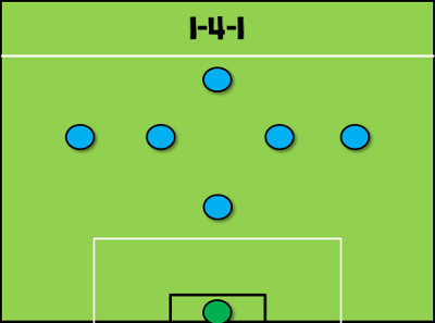 7-a-side Tactics - The Essential Guide | 5-a-side com
