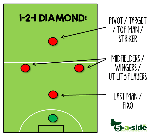 Positions in a 5-a-side diamond formation