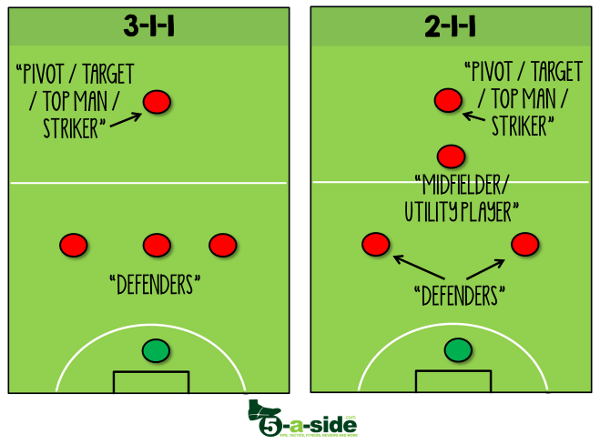 5-a-side formations and positions examples